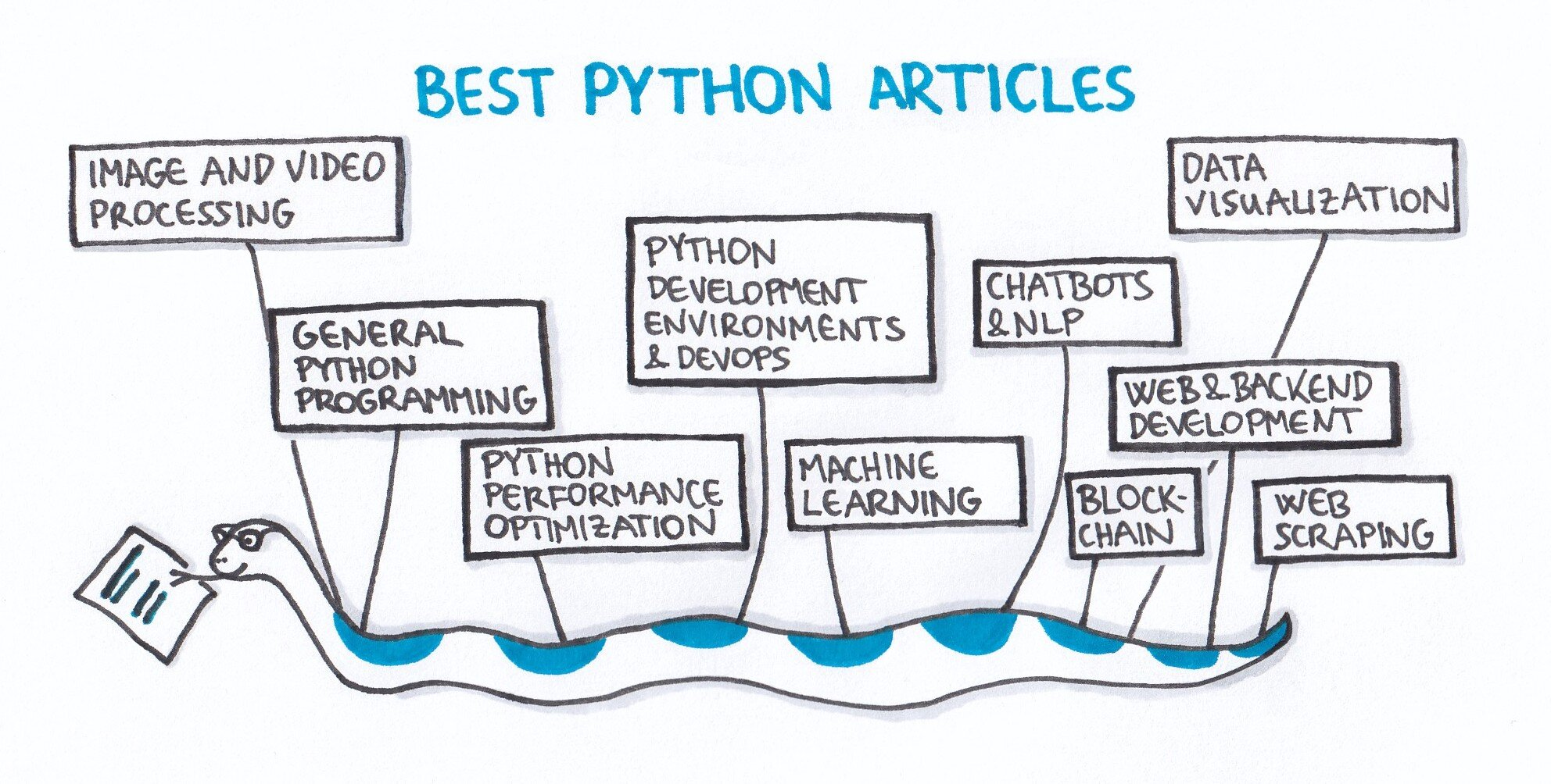 The best of Python: a collection of my favorite articles