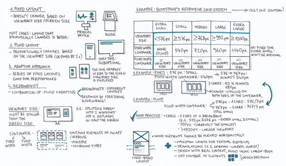 Designing for different screen sizes & device summary sketch - part 1